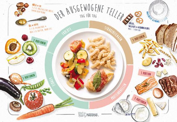 Was ist eine ausgewogene und gesunde Ernährung?