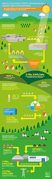 Infografik Klimaschutz durch Nestlé Schweiz